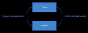 Comunicación entre Activity y Fragment